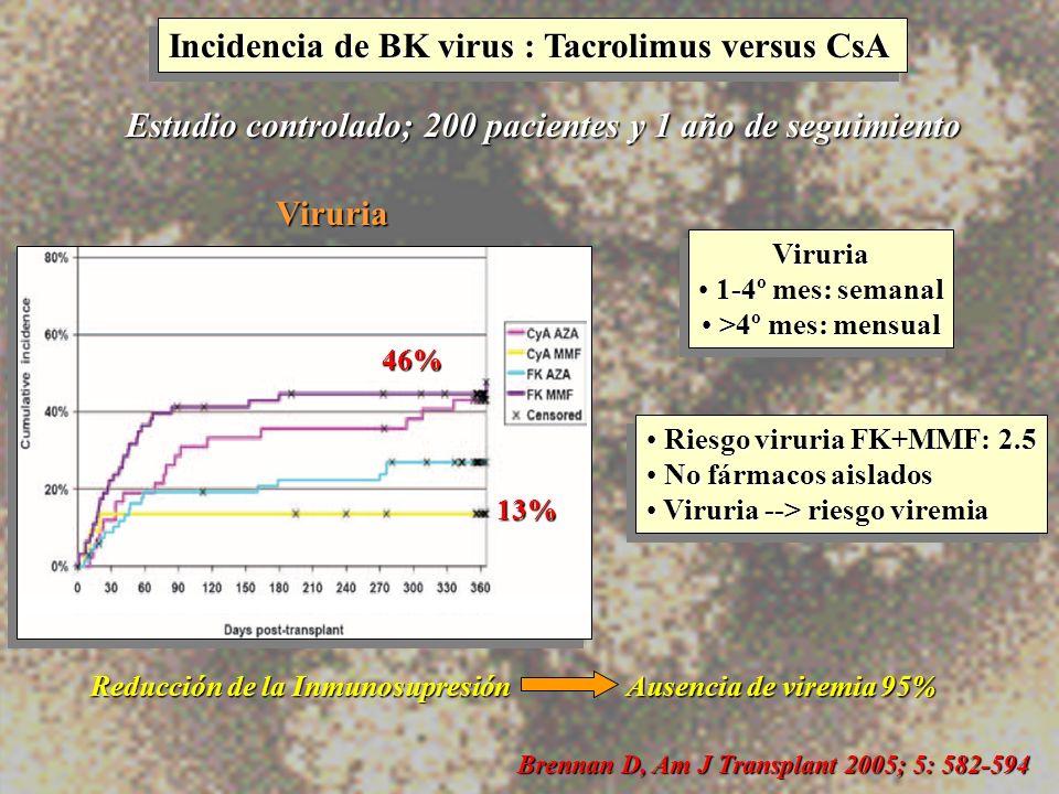 Incidencia de BK virus : Tacrolimus versus CsA Estudio controlado; 200 pacientes y 1 año de seguimiento Reducción de la Inmunosupresión Ausencia de vi