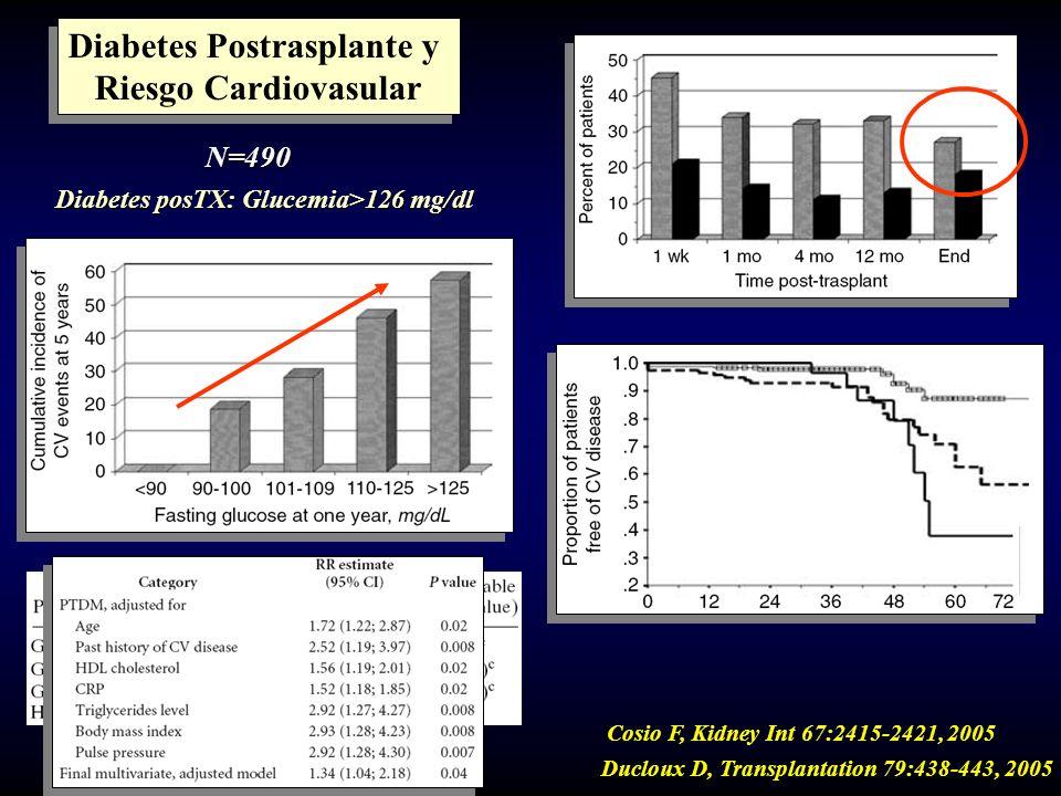 Diabetes Postrasplante y Riesgo Cardiovasular Diabetes Postrasplante y Riesgo Cardiovasular Cosio F, Kidney Int 67:2415-2421, 2005 N=490 Diabetes posT