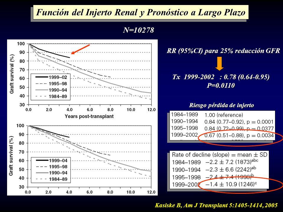 Kasiske B, Am J Transplant 5:1405-1414, 2005 Función del Injerto Renal y Pronóstico a Largo Plazo N=10278 RR (95%CI) para 25% reducción GFR Tx 1999-20
