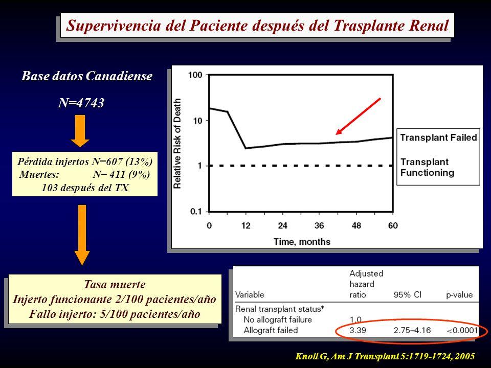Supervivencia del Paciente después del Trasplante Renal Knoll G, Am J Transplant 5:1719-1724, 2005 N=4743 Pérdida injertos N=607 (13%) Muertes: N= 411