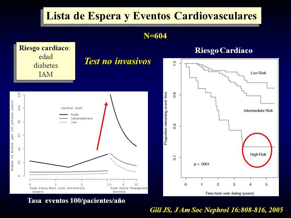 Gill JS, J Am Soc Nephrol 16:808-816, 2005 Lista de Espera y Eventos Cardiovasculares Tasa eventos 100/pacientes/año Riesgo cardiaco: edad diabetes IA