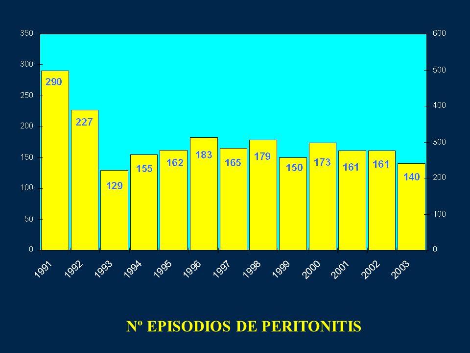 Nº EPISODIOS DE PERITONITIS