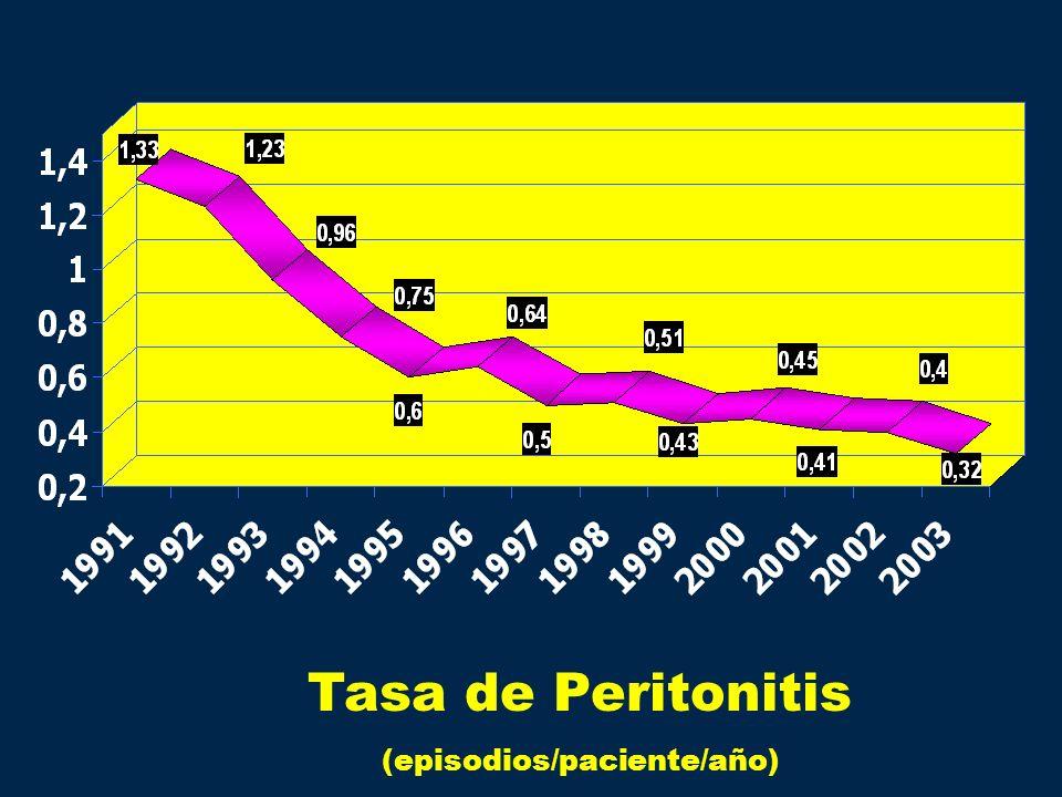 Tasa de Peritonitis (episodios/paciente/año)