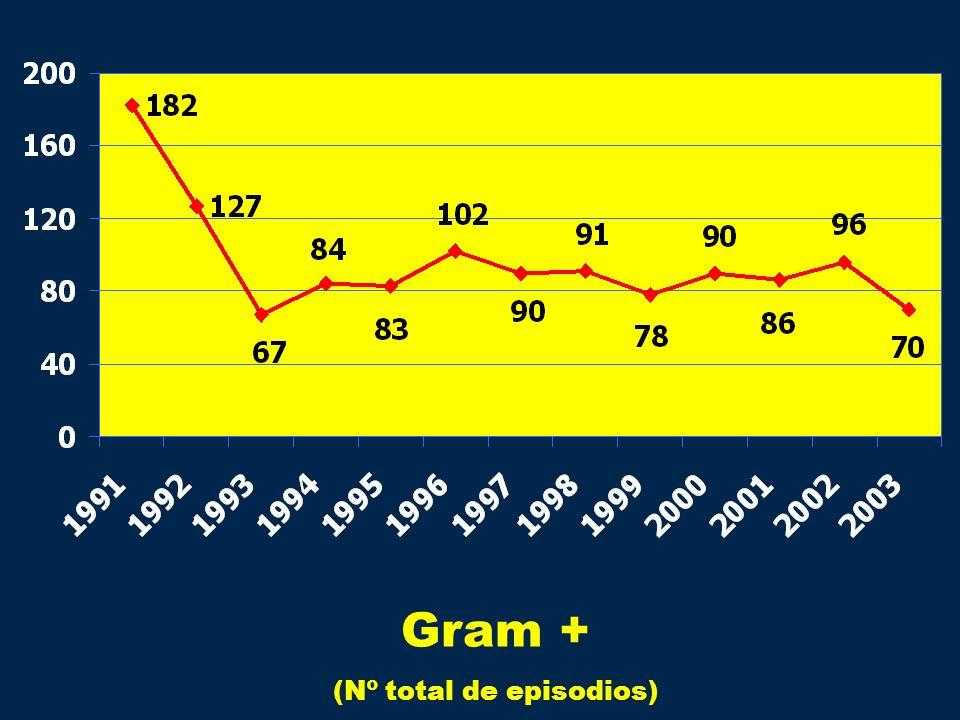 Gram + (Nº total de episodios)