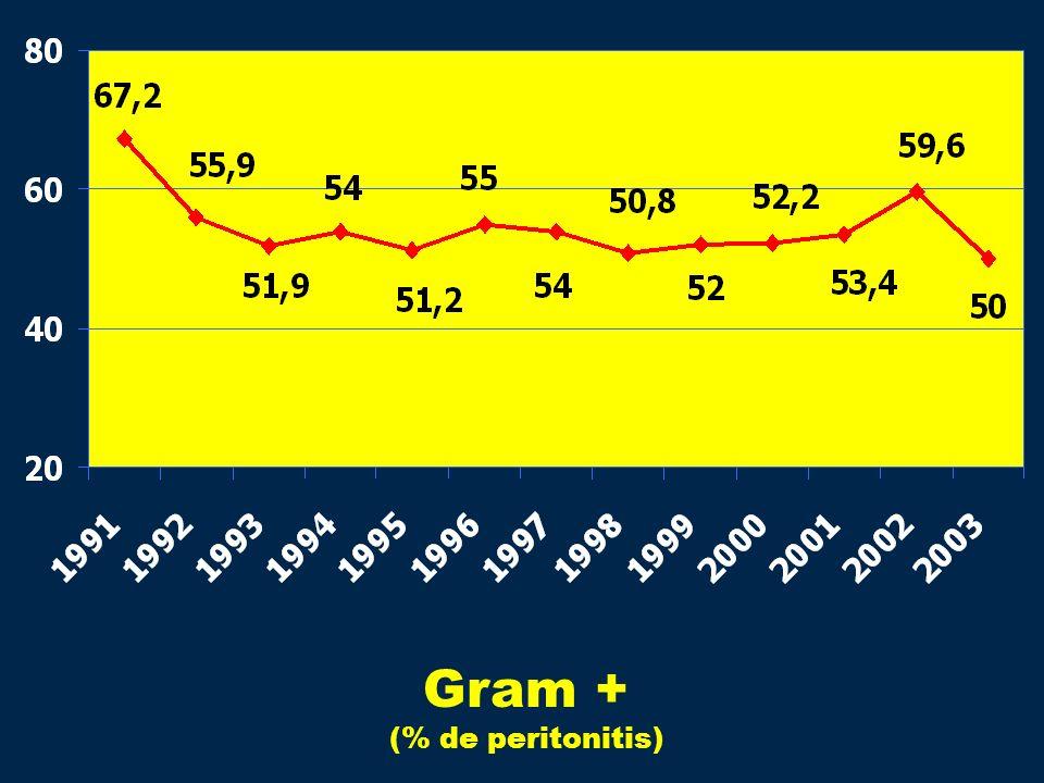 Gram + (% de peritonitis)