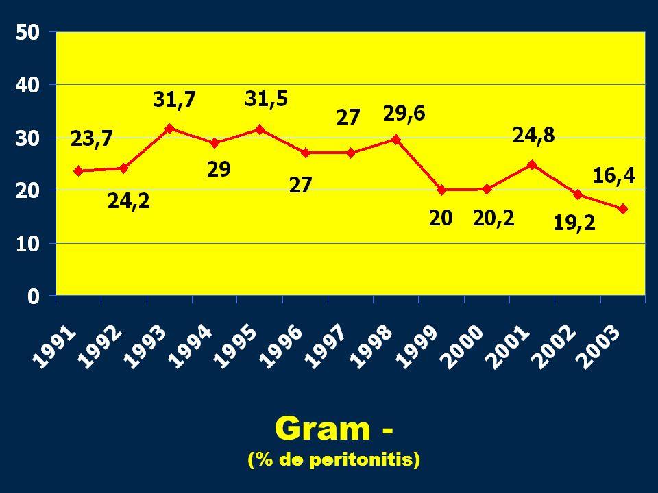 Gram - (% de peritonitis)