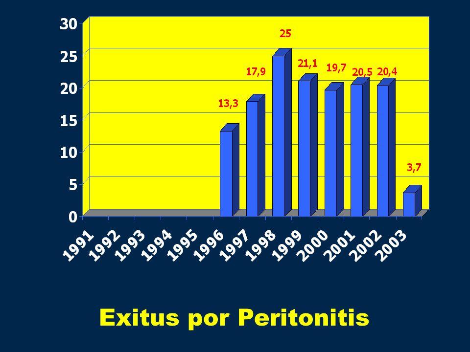 Exitus por Peritonitis