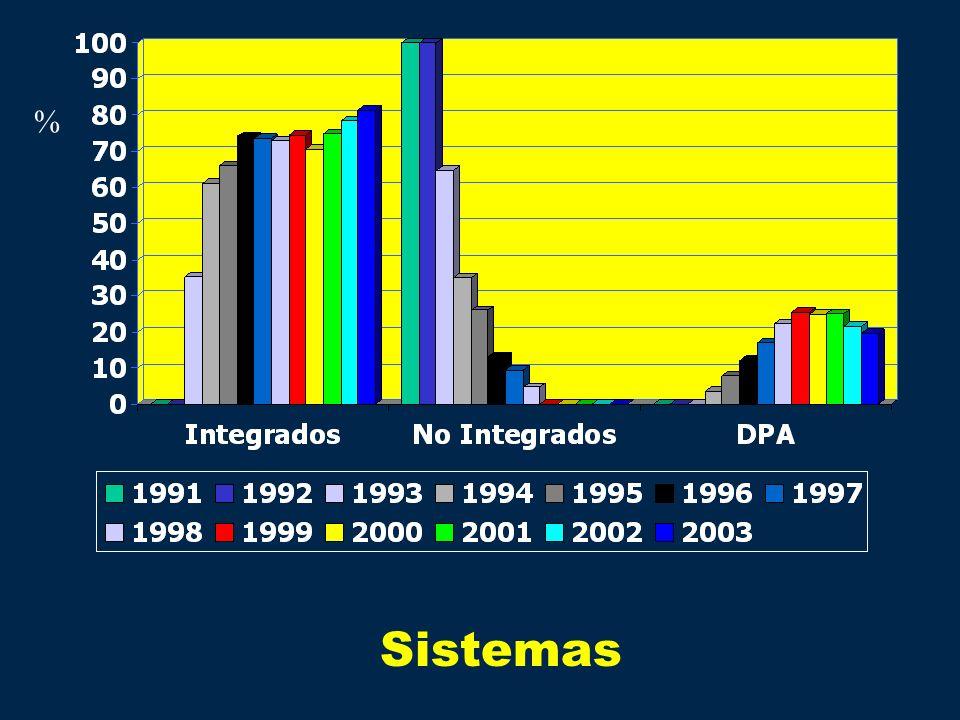 % Sistemas