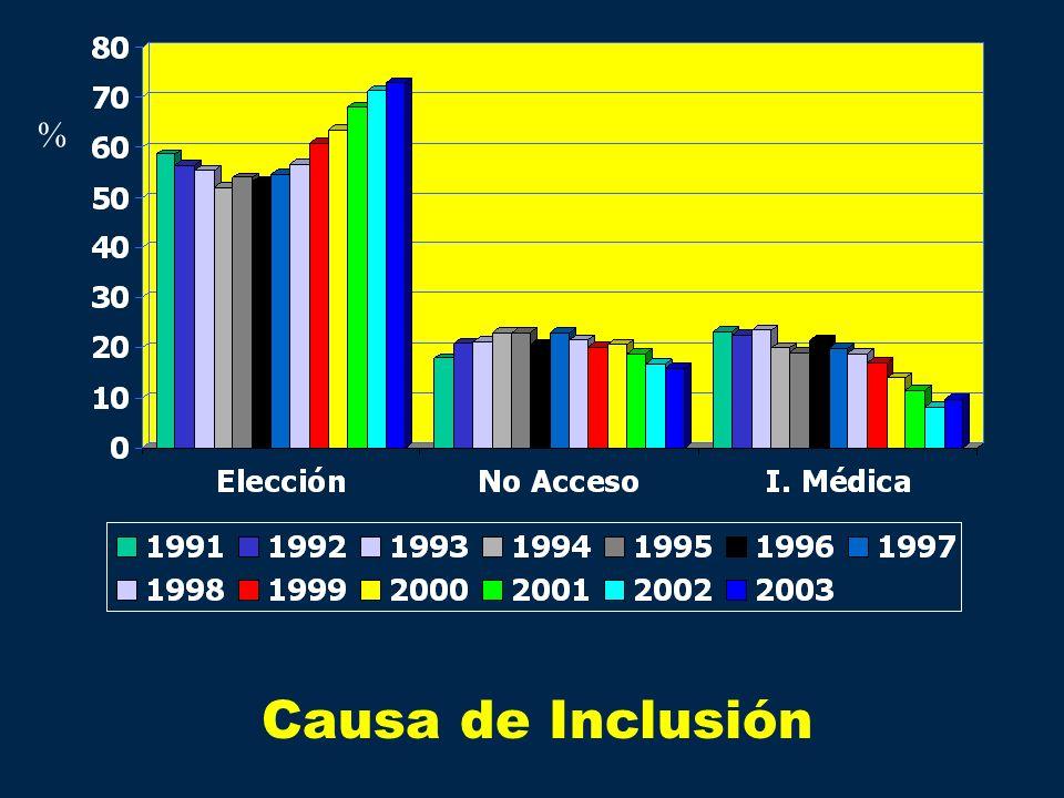 % Causa de Inclusión