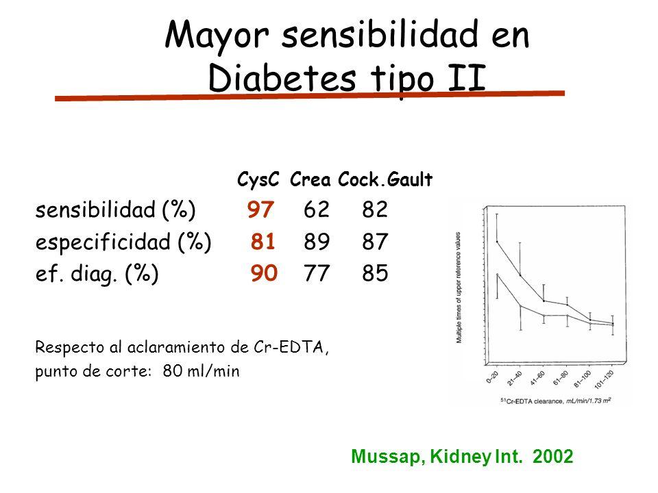 Mayor sensibilidad en Diabetes tipo II CysCCrea Cock.Gault sensibilidad (%) 97 62 82 especificidad (%) 81 89 87 ef. diag. (%) 90 77 85 Respecto al acl