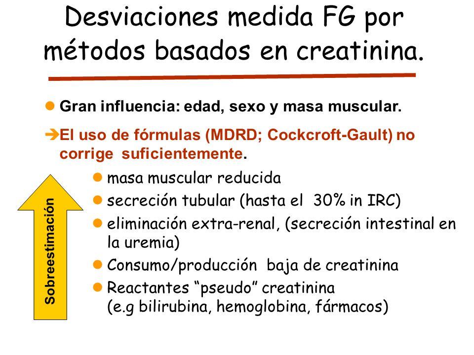 masa muscular reducida secreción tubular (hasta el 30% in IRC) eliminación extra-renal, (secreción intestinal en la uremia) Consumo/producción baja de