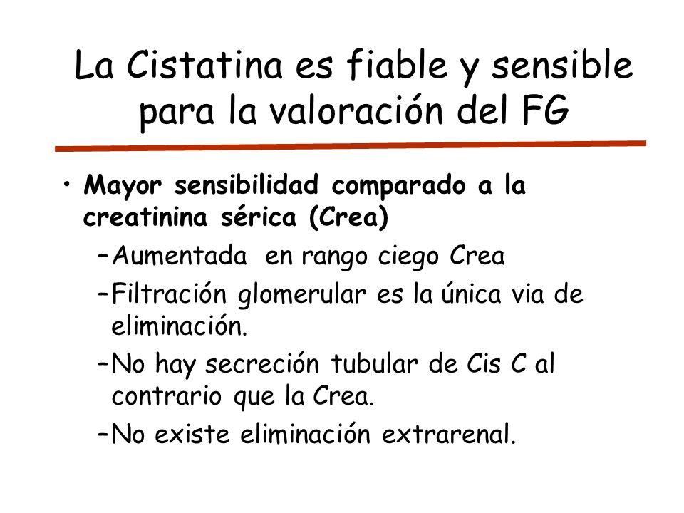 La Cistatina es fiable y sensible para la valoración del FG Mayor sensibilidad comparado a la creatinina sérica (Crea) –Aumentada en rango ciego Crea