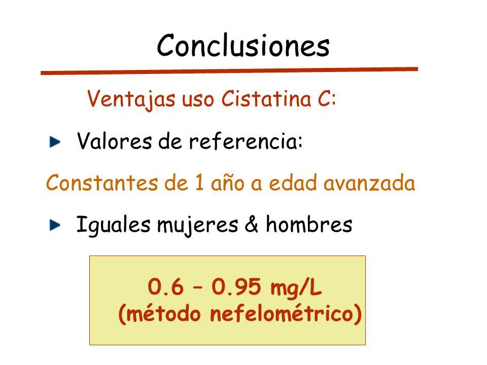 0.6 – 0.95 mg/L (método nefelométrico) Conclusiones Valores de referencia: Constantes de 1 año a edad avanzada Iguales mujeres & hombres Ventajas uso