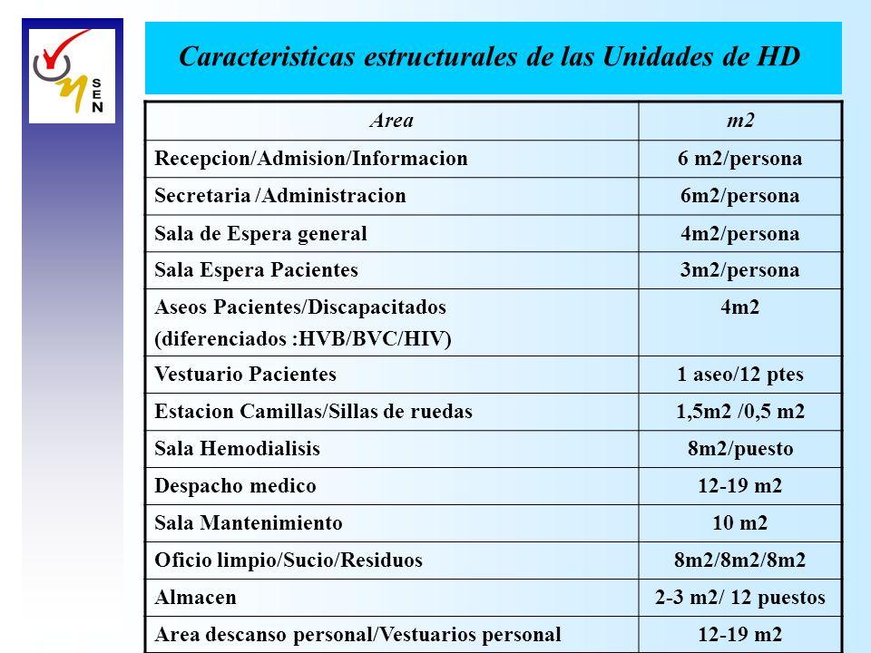 Aream2 Recepcion/Admision/Informacion6 m2/persona Secretaria /Administracion6m2/persona Sala de Espera general4m2/persona Sala Espera Pacientes3m2/per