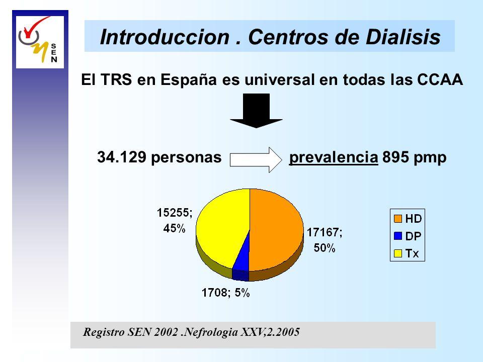 Introduccion. Centros de Dialisis El TRS en España es universal en todas las CCAA 34.129 personas prevalencia 895 pmp Registro SEN 2002.Nefrologia XXV