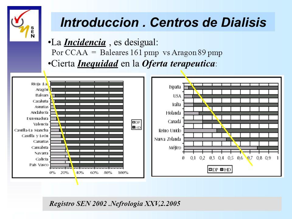 Introduccion. Centros de Dialisis La Incidencia, es desigual: Por CCAA = Baleares 161 pmp vs Aragon 89 pmp Cierta Inequidad en la Oferta terapeutica :