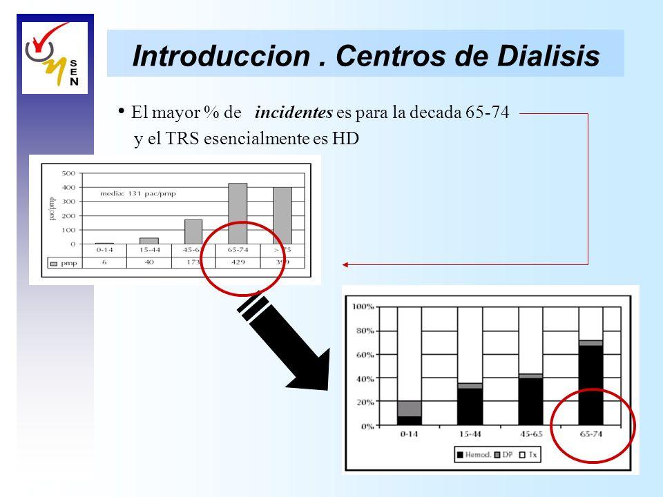 Introduccion. Centros de Dialisis El mayor % de incidentes es para la decada 65-74 y el TRS esencialmente es HD