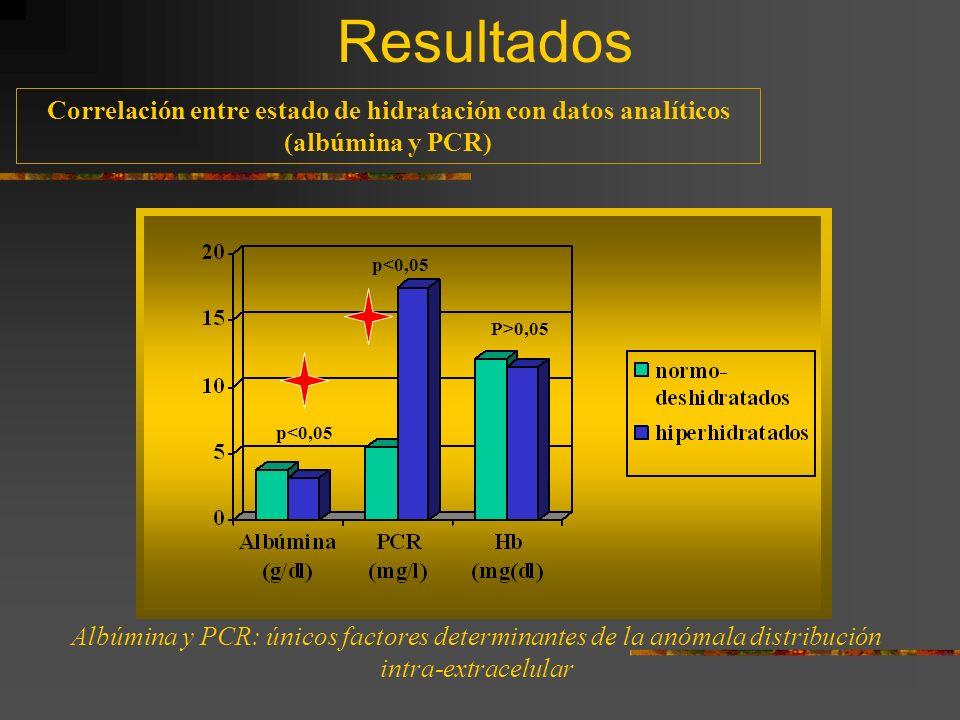 Correlación entre estado de hidratación con datos analíticos (albúmina y PCR) Albúmina y PCR: únicos factores determinantes de la anómala distribución intra-extracelular Resultados p<0,05 P>0,05