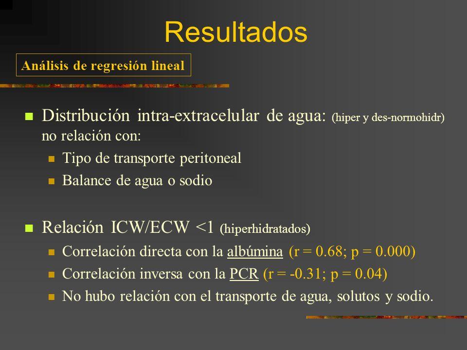 Análisis de regresión lineal Distribución intra-extracelular de agua: (hiper y des-normohidr) no relación con: Tipo de transporte peritoneal Balance d