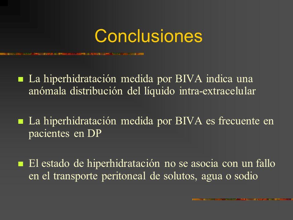 Conclusiones La hiperhidratación medida por BIVA indica una anómala distribución del líquido intra-extracelular La hiperhidratación medida por BIVA es frecuente en pacientes en DP El estado de hiperhidratación no se asocia con un fallo en el transporte peritoneal de solutos, agua o sodio