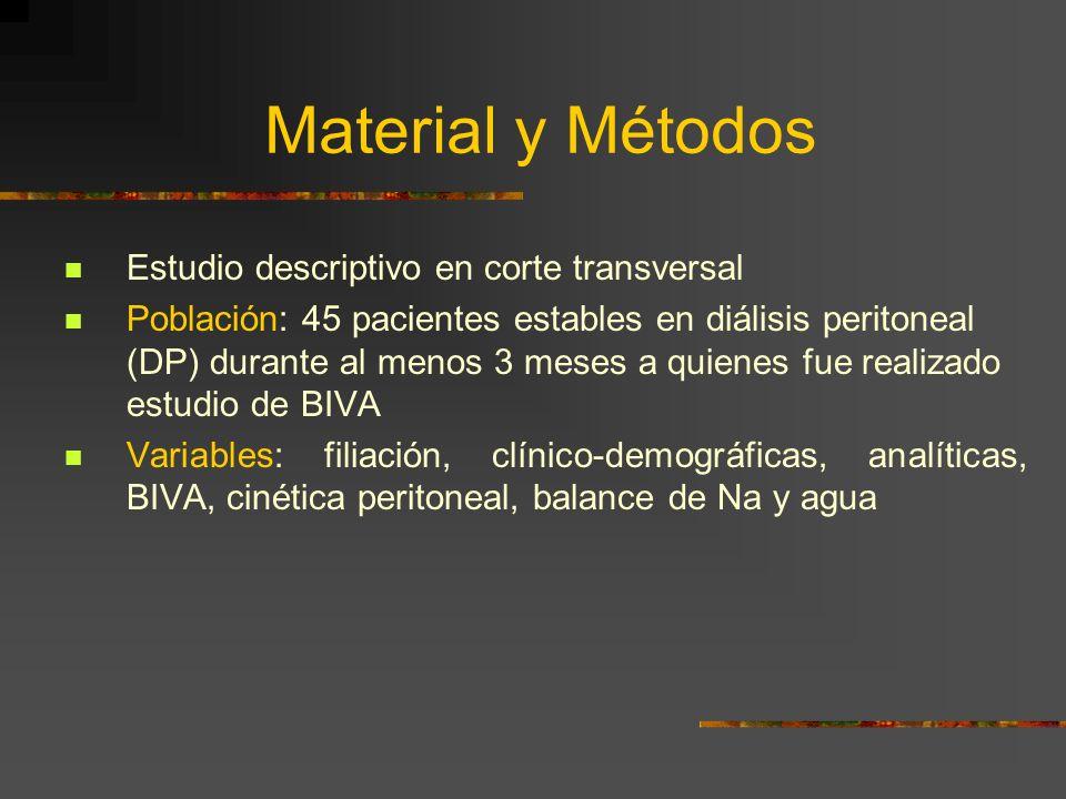 Material y Métodos Estudio descriptivo en corte transversal Población: 45 pacientes estables en diálisis peritoneal (DP) durante al menos 3 meses a quienes fue realizado estudio de BIVA Variables: filiación, clínico-demográficas, analíticas, BIVA, cinética peritoneal, balance de Na y agua