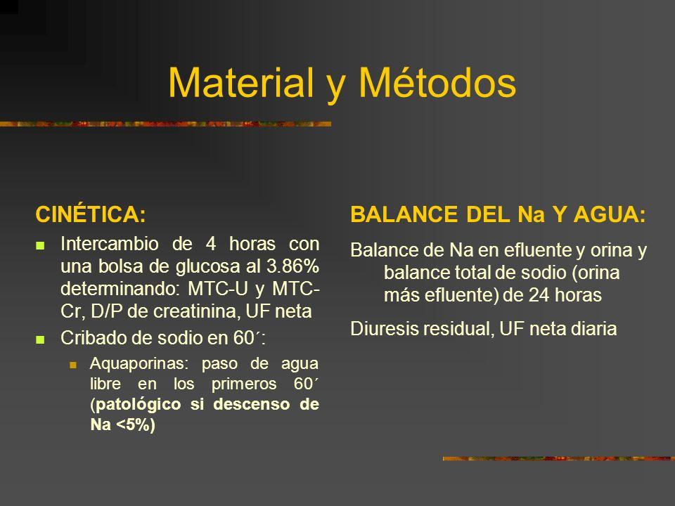 Material y Métodos CINÉTICA: Intercambio de 4 horas con una bolsa de glucosa al 3.86% determinando: MTC-U y MTC- Cr, D/P de creatinina, UF neta Cribado de sodio en 60´: Aquaporinas: paso de agua libre en los primeros 60´ (patológico si descenso de Na <5%) BALANCE DEL Na Y AGUA: Balance de Na en efluente y orina y balance total de sodio (orina más efluente) de 24 horas Diuresis residual, UF neta diaria