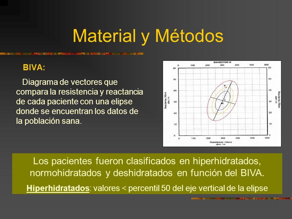 Material y Métodos BIVA: Diagrama de vectores que compara la resistencia y reactancia de cada paciente con una elipse donde se encuentran los datos de