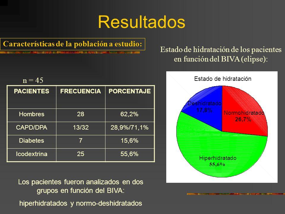 Resultados Características de la población a estudio: PACIENTESFRECUENCIAPORCENTAJE Hombres2862,2% CAPD/DPA13/3228,9%/71,1% Diabetes715,6% Icodextrina2555,6% n = 45 Estado de hidratación de los pacientes en función del BIVA (elipse): Los pacientes fueron analizados en dos grupos en función del BIVA: hiperhidratados y normo-deshidratados 55,6%