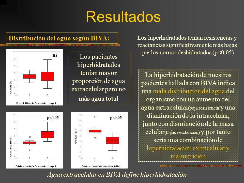 Resultados Los pacientes hiperhidratados tenían mayor proporción de agua extracelular pero no más agua total La hiperhidratación de nuestros pacientes hallada con BIVA indica una mala distribución del agua del organismo con un aumento del agua extracelular (baja resistencia) y una disminución de la intracelular, junto con disminución de la masa celular (bajas reactancias) y por tanto sería una combinación de hiperhidratación extracelular y malnutrición Distribución del agua según BIVA: Agua extracelular en BIVA define hiperhidratación Los hiperhidratados tenían resistencias y reactancias significativamente más bajas que los normo-deshidratados (p<0.05) ns p<0,05