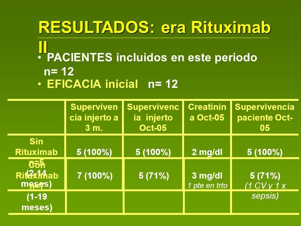 RESULTADOS: era Rituximab II PACIENTES incluidos en este periodo n= 12 Superviven cia injerto a 3 m. Supervivenc ia injerto Oct-05 Creatinin a Oct-05