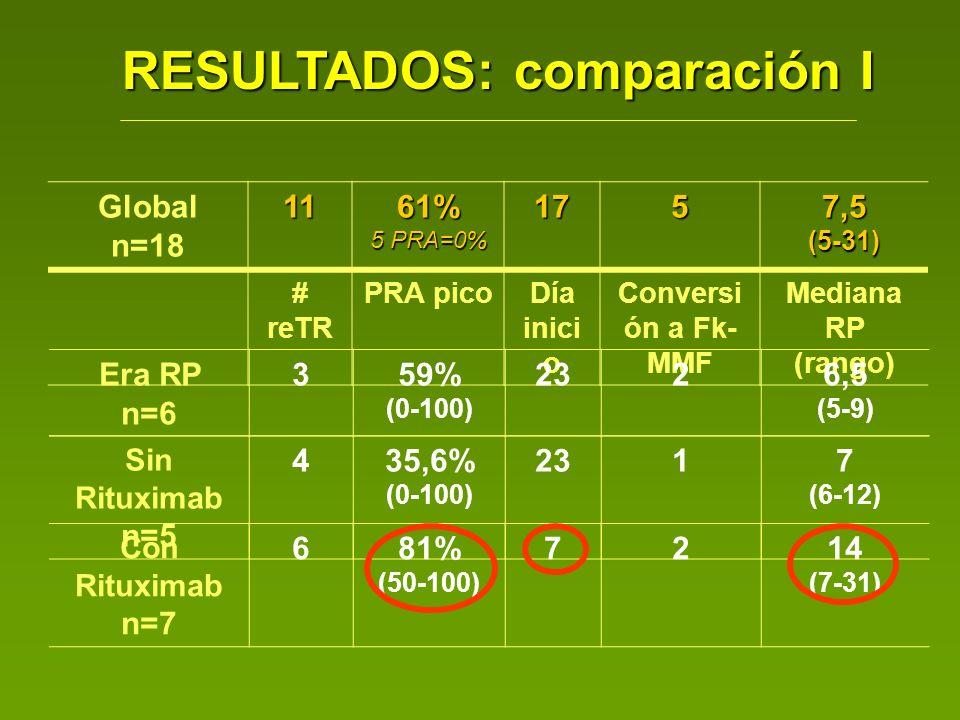 RESULTADOS: comparación I Global n=1811 61% 5 PRA=0% 175 7,5 (5-31) # reTR PRA picoDía inici o Conversi ón a Fk- MMF Mediana RP (rango) Era RP n=6 359% (0-100) 2326,5 (5-9) Sin Rituximab n=5 435,6% (0-100) 2317 (6-12) Con Rituximab n=7 681% (50-100) 7214 (7-31)