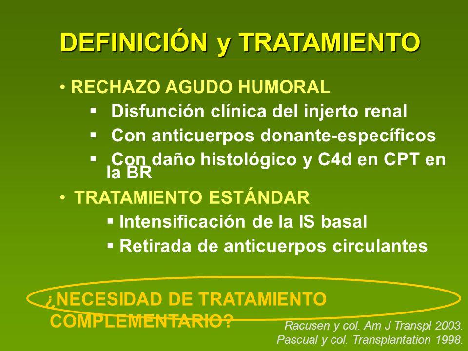 DEFINICIÓN y TRATAMIENTO RECHAZO AGUDO HUMORAL Disfunción clínica del injerto renal Con anticuerpos donante-específicos Con daño histológico y C4d en CPT en la BR Racusen y col.