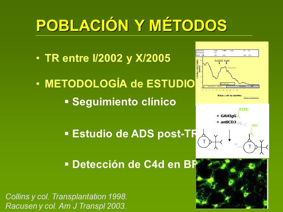 POBLACIÓN Y MÉTODOS TR entre I/2002 y X/2005 Collins y col. Transplantation 1998. Racusen y col. Am J Transpl 2003. METODOLOGÍA de ESTUDIO Seguimiento