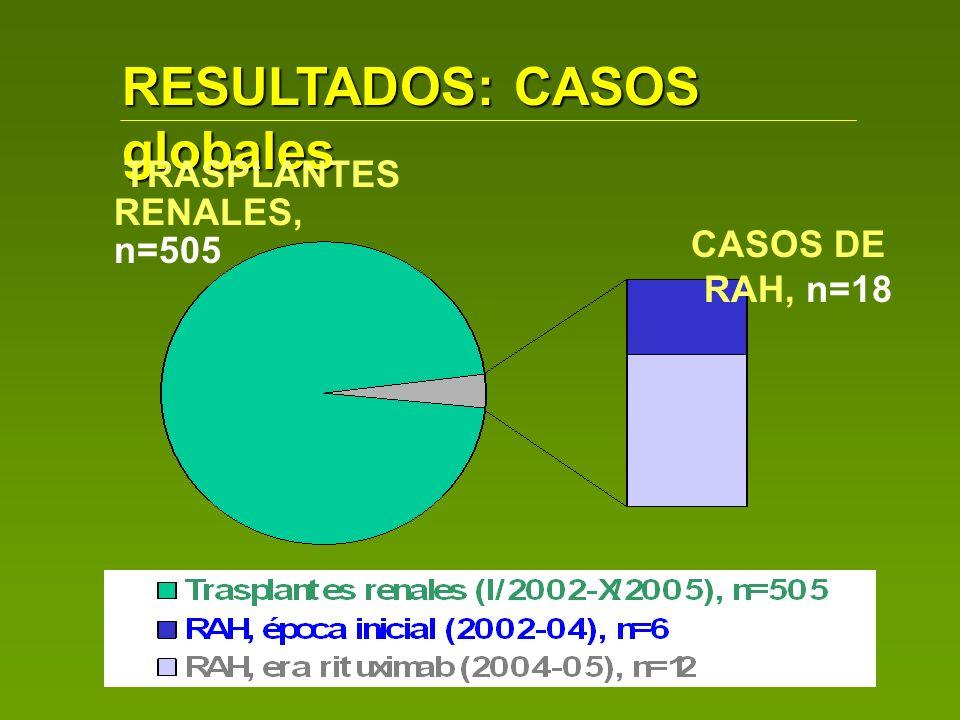RESULTADOS: época inicial I (RP) PACIENTES TRATADOS: n= 6 entre 2002 y III-2004 TRATAMIENTO EN TODOS ESTOS CASOS DE RAH Conversión a Fk-MMF (n=2) RP 110%, días 1,2,4,6,8,10: mediana= 6,5 RP (5-9) IvIg 200 mg/kg cada dos RP