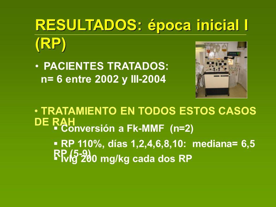 RESULTADOS: época inicial I (RP) PACIENTES TRATADOS: n= 6 entre 2002 y III-2004 TRATAMIENTO EN TODOS ESTOS CASOS DE RAH Conversión a Fk-MMF (n=2) RP 1