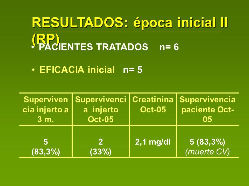 RESULTADOS: época inicial II (RP) PACIENTES TRATADOS n= 6 Superviven cia injerto a 3 m. Supervivenci a injerto Oct-05 Creatinina Oct-05 Supervivencia