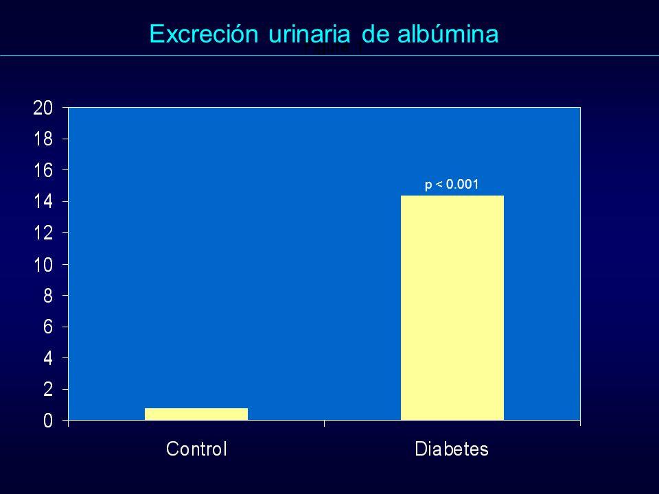 Figure 1. p < 0.001 Excreción urinaria de albúmina