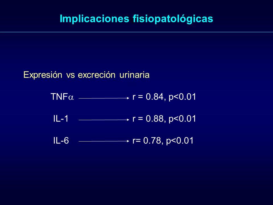 Figure 1. Implicaciones fisiopatológicas Expresión vs excreción urinaria TNF r = 0.84, p<0.01 IL-1r = 0.88, p<0.01 IL-6r= 0.78, p<0.01