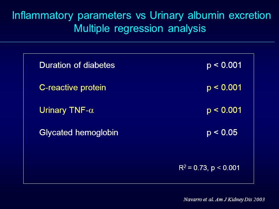 Duration of diabetesp < 0.001 C-reactive proteinp < 0.001 Urinary TNF- p < 0.001 Glycated hemoglobinp < 0.05 R 2 = 0.73, p < 0.001 Navarro et al. Am J