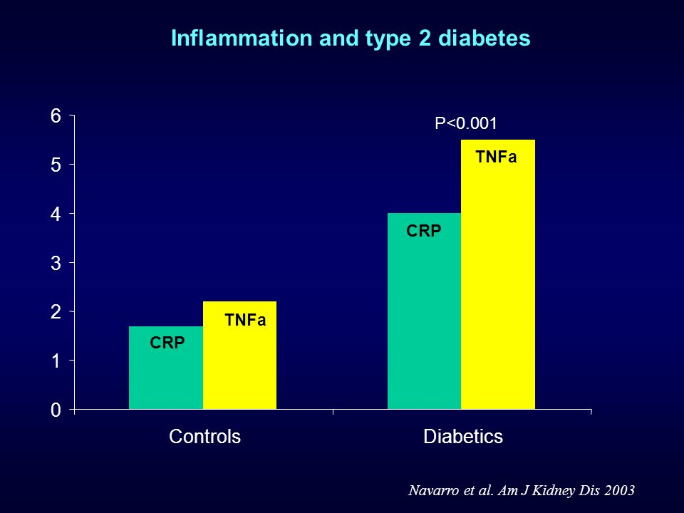 0 1 2 3 4 5 6 ControlsDiabetics Navarro et al. Am J Kidney Dis 2003 P<0.001 CRP TNFa CRP Inflammation and type 2 diabetes