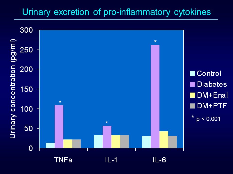 Urinary excretion of pro-inflammatory cytokines * * * * p < 0.001