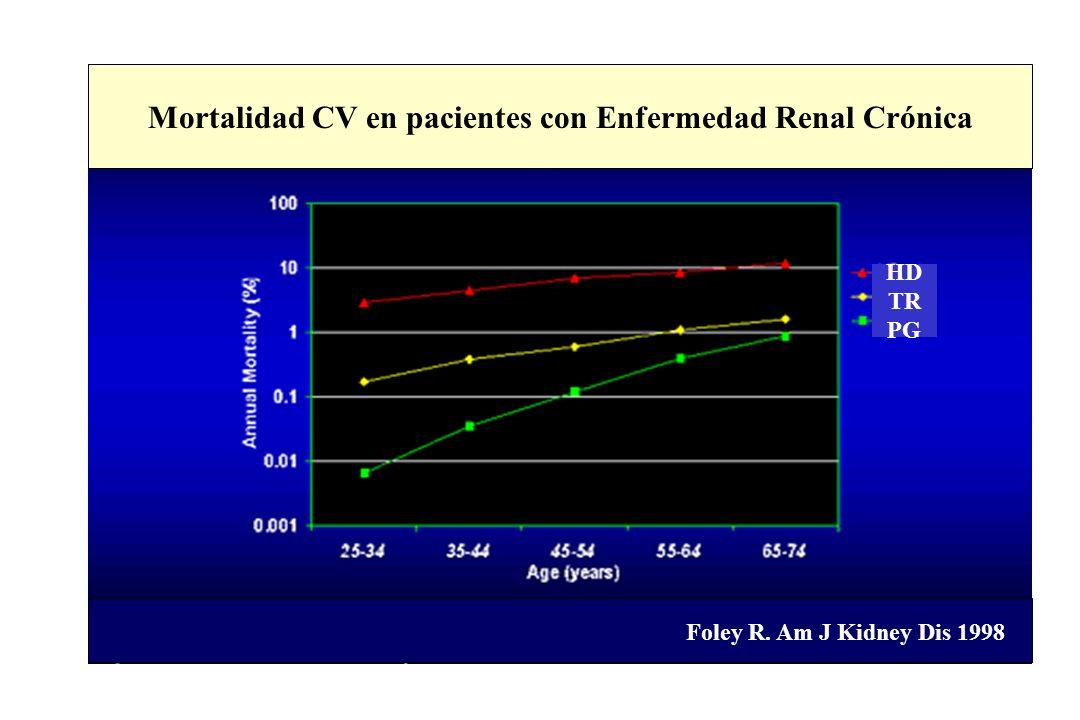 Mortalidad CV en pacientes con Enfermedad Renal Crónica Foley R. Am J Kidney Dis 1998 HD TR PG