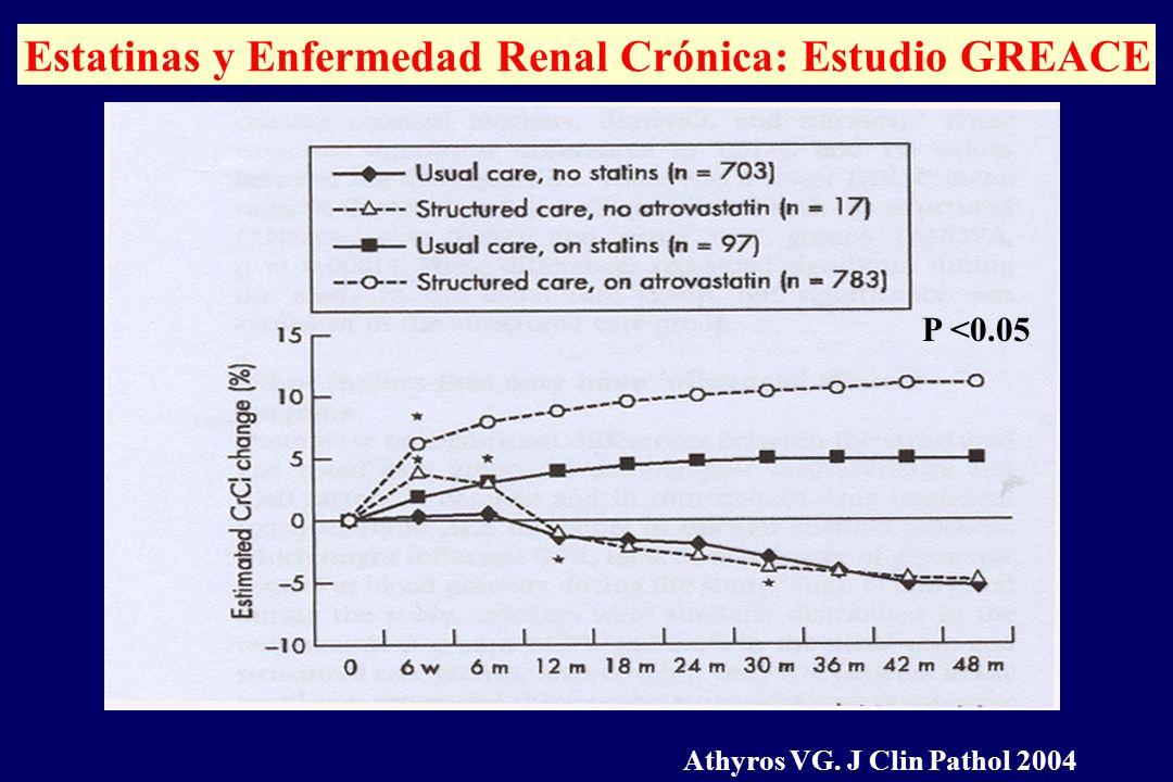 P <0.05 Estatinas y Enfermedad Renal Crónica: Estudio GREACE Athyros VG. J Clin Pathol 2004