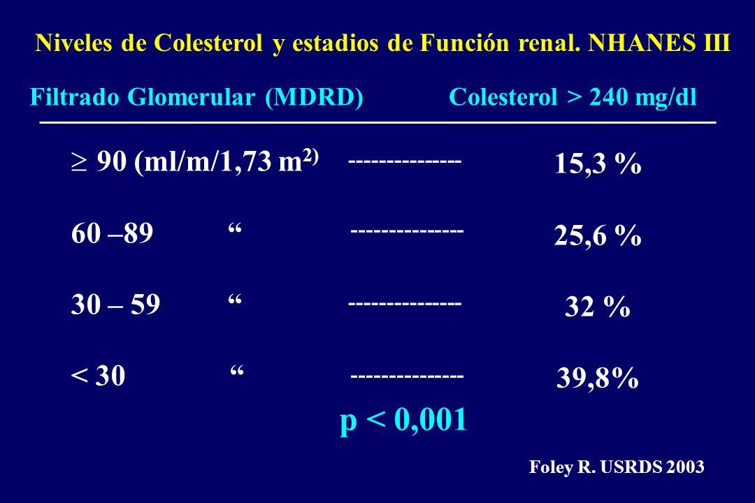 Niveles de Colesterol y estadios de Función renal. NHANES III Filtrado Glomerular (MDRD)Colesterol > 240 mg/dl 90 (ml/m/1,73 m 2) 60 –89 30 – 59 < 30