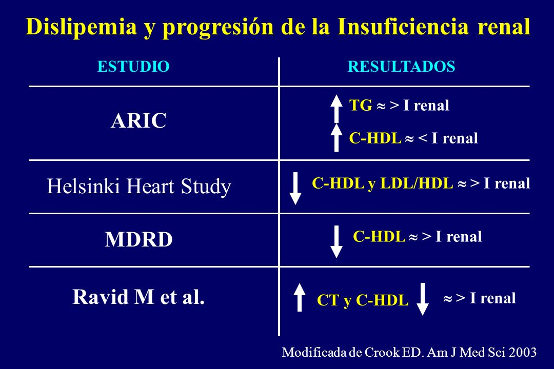 Dislipemia y progresión de la Insuficiencia renal ESTUDIORESULTADOS ARIC TG > I renal C-HDL < I renal Helsinki Heart Study C-HDL y LDL/HDL > I renal M