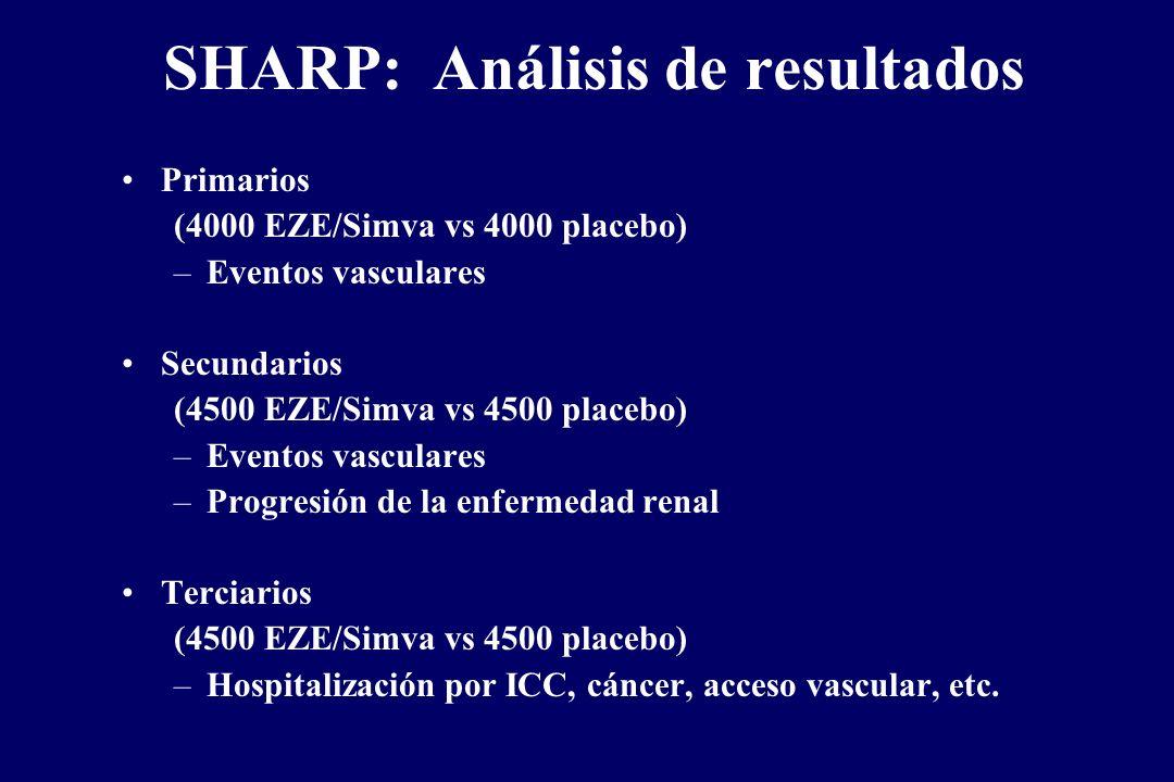 SHARP: Análisis de resultados Primarios (4000 EZE/Simva vs 4000 placebo) –Eventos vasculares Secundarios (4500 EZE/Simva vs 4500 placebo) –Eventos vas