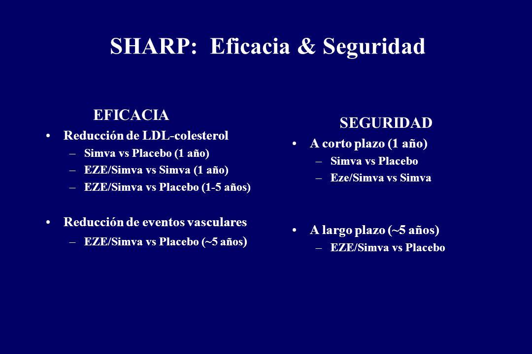 SHARP: Eficacia & Seguridad EFICACIA Reducción de LDL-colesterol –Simva vs Placebo (1 año) –EZE/Simva vs Simva (1 año) –EZE/Simva vs Placebo (1-5 años
