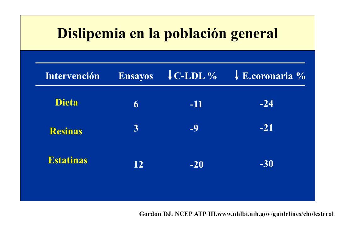Gordon DJ. NCEP ATP III.www.nhlbi.nih.gov/guidelines/cholesterol IntervenciónEnsayosC-LDL %E.coronaria % Resinas Dieta Estatinas 6 3 12 -11 -9 -20 -24