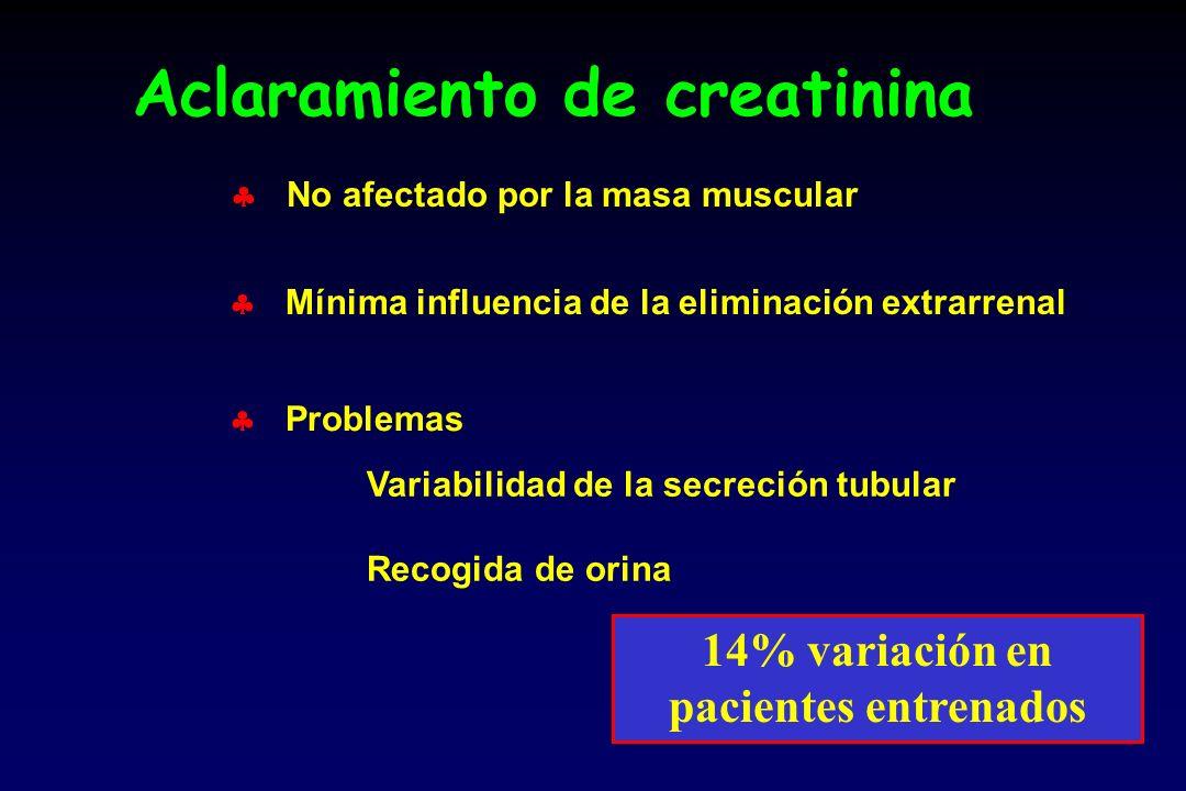Aclaramiento de creatinina No afectado por la masa muscular Mínima influencia de la eliminación extrarrenal Problemas Variabilidad de la secreción tubular Recogida de orina 14% variación en pacientes entrenados