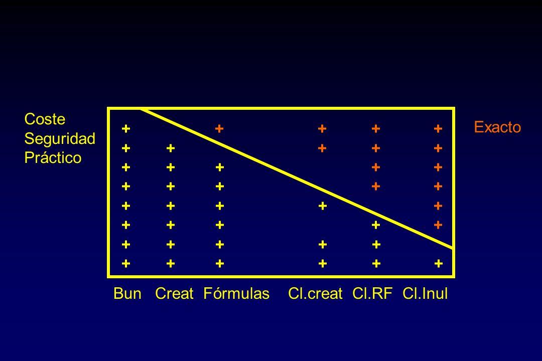 + + + + + + + + Bun Creat Fórmulas Cl.creat Cl.RF Cl.Inul Coste Seguridad Práctico Exacto